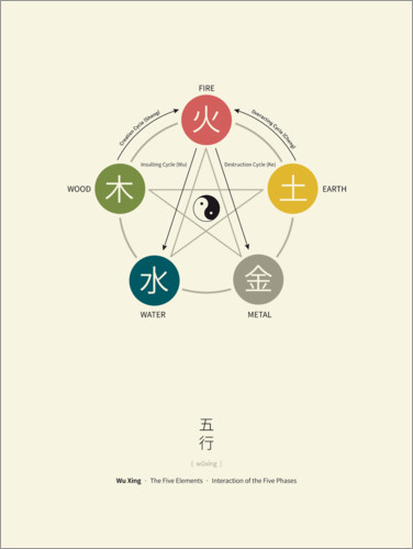 Premium poster Wu Xing - Five Elements Chart