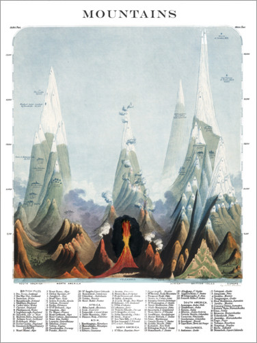 Premium poster The Highest Mountains