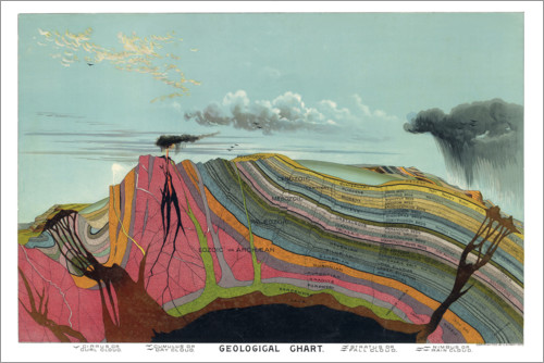 Premium poster Geological Chart