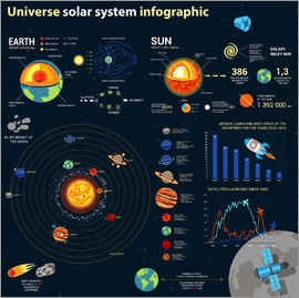 Universe solar system
