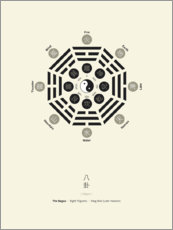 Premium poster  The Bagua - Eight Trigrams - Thoth Adan