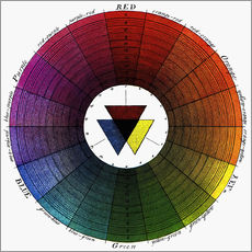 Wall sticker  Color Wheel, 18th Century. - Moses Harris