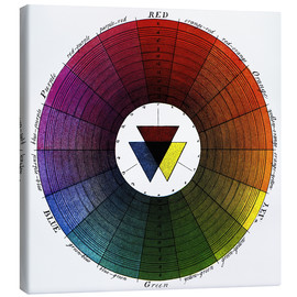 Canvas print  Color Wheel, 18th Century. - Moses Harris