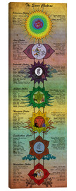 Canvas  The Seven Chakras Yoga Poster - Sharma Satyakam