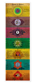 Premium poster System of chakras