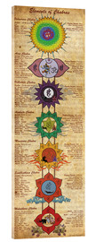 Acrylic glass  Elements of Chakras Yoga Poster - Sharma Satyakam