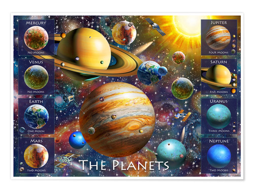 Premium poster Planets Names